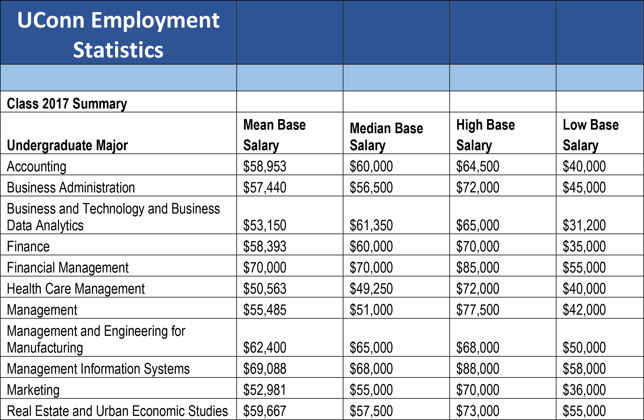 UConn Business Undergraduate Employment Stats 2017