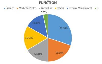 function-pie-chart-2016