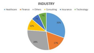 industry-pie-chart-2016