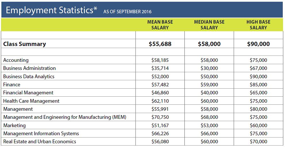 UConn Business Undergraduate Employment Stats 2016