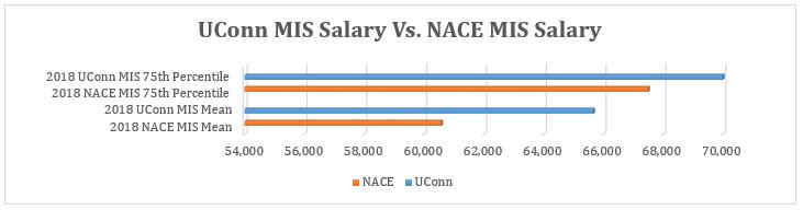 UConn School of Business Undergraduate Employment Statistics